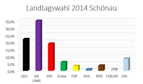 Schönau Landtagswahl Sachsen Ergebnisse